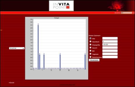 Webplattform für InVitaPoint Aschach – statistische Vitalcheckauswertung